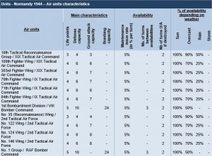 Normandy 44 - stats air units