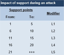 Normandy 44 - stats ground support