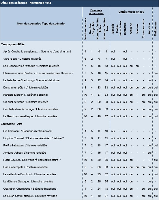 Normandie 44 - stats campagne